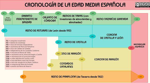 Cronología De La Edad Media De España Cronologia De La Edad Media Cronología Edad Media