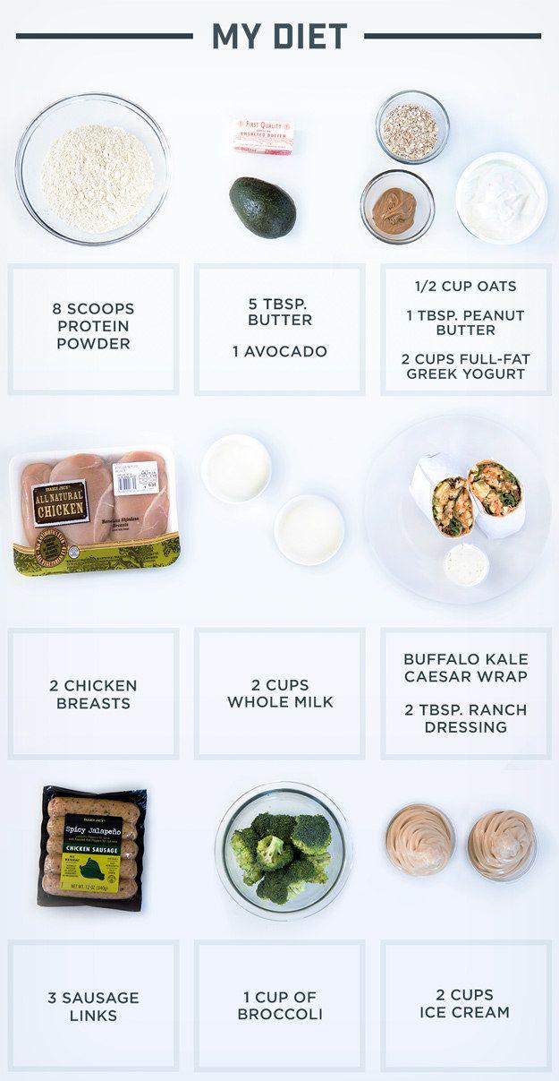 3500 Calorie Meal Plan