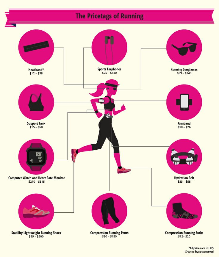 The Pricetags of Running