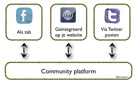 Community platform, Jeroen Heydendael