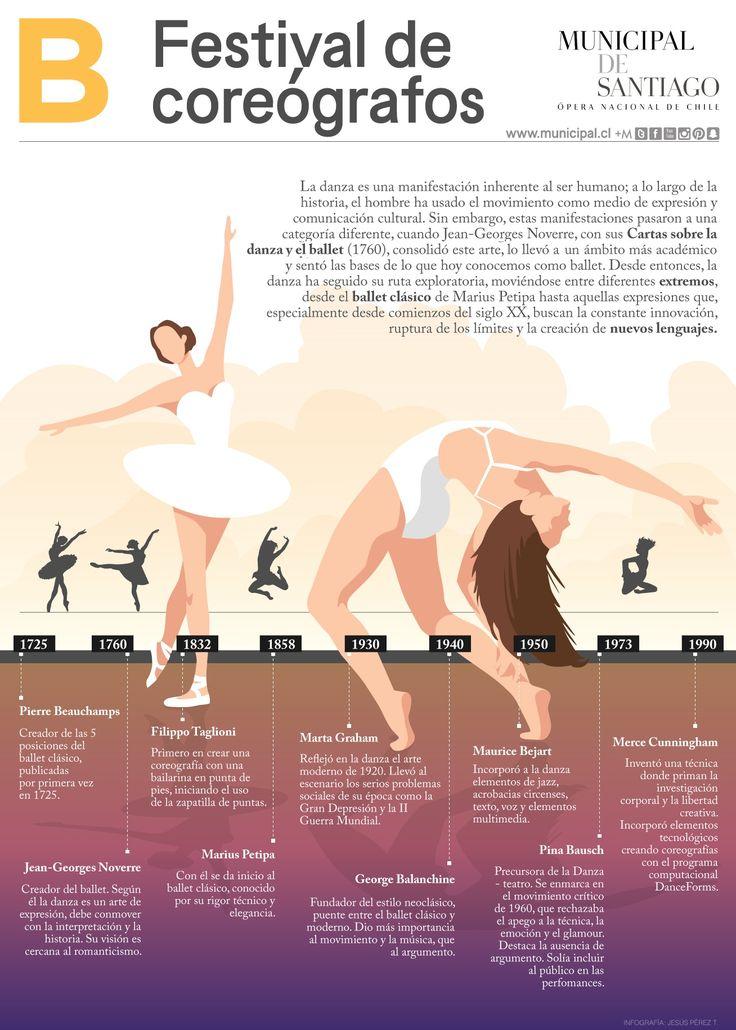 Infografía historia de la danza académica . Infographic academic dance history . Petipa, Martha Graham
