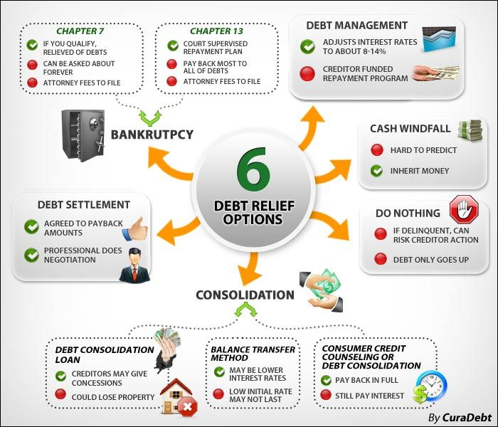 46 best Financial Education Infographics images on Pinterest | Info graphics, Infographic and ...