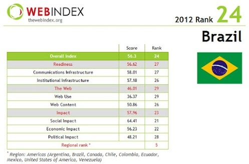 Web Index - World Wide Web Foundation. Ranking Brazil.