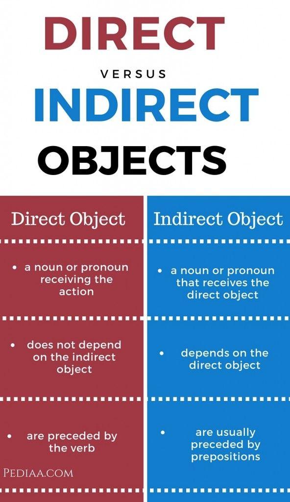 The Present Progressive Tense - Ser and Estar; Present ...  Direct And Indirect Object Chart