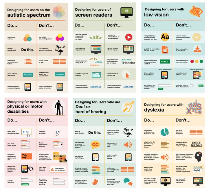 The dos and don'ts of designing for accessibility are general guidelines, best design practices for making our services accessible. Currently, we have six different posters in our series that cater to users from these areas: low vision, deaf and hard of hearing, dyslexia, those with motor disabilities, users on the autistic spectrum and users of screen readers.