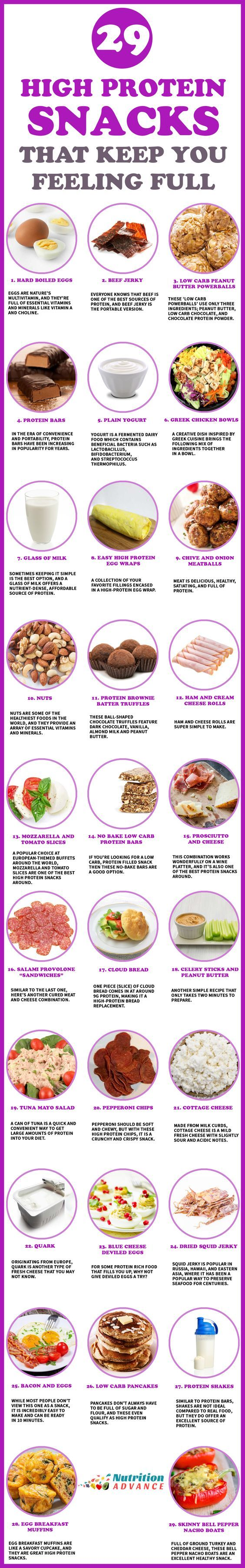 29 High Protein Snacks That Keep You Feeling Full | Here are some healthy and tasty snacks that are full of protein. All of them are suitable for low carb diets, and most are great for keto and paleo too! | See the full article at: http://nutritionadvance.com/high-protein-snacks/ | via @nutradvance