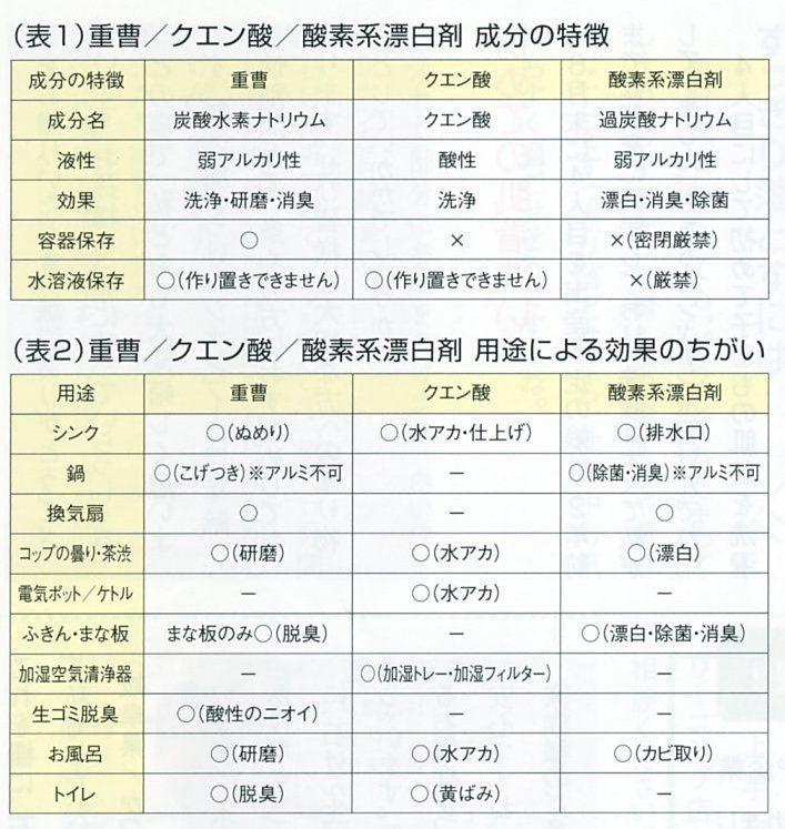 シャボン 玉 石鹸 酸素 系 漂白 剤