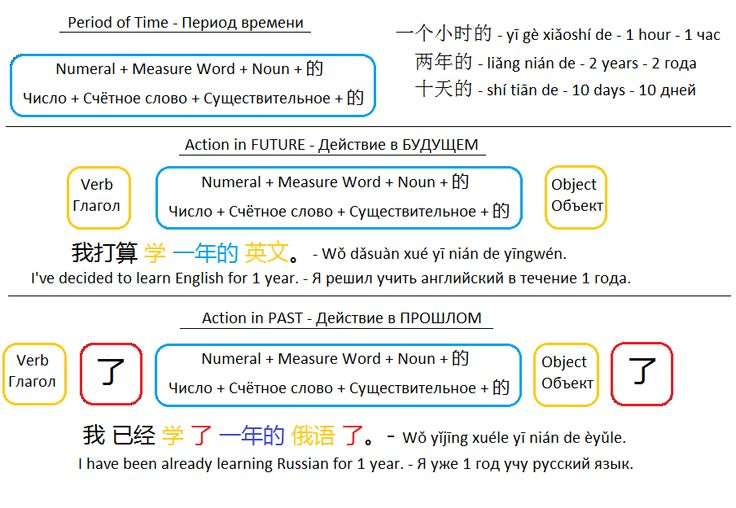 Mandarin Chinese From Scratch: Talking A Period Of Time | Разговариваем о периодах времени