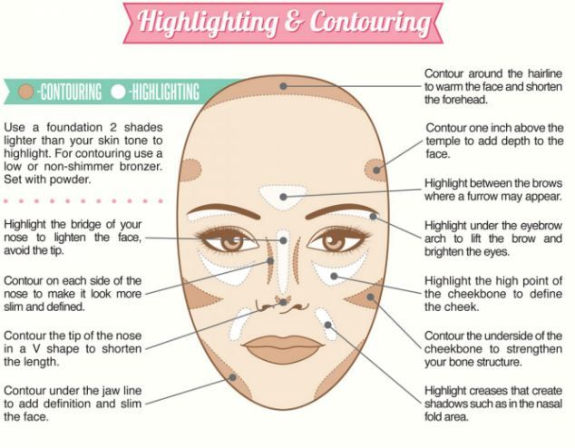 Best Makeup Infographics: hightlighting and contouring