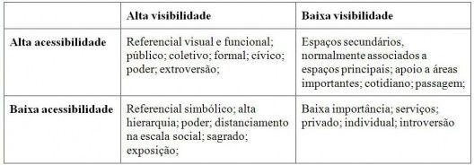 arquitextos 164.01: Padrões de visibilidade, permeabilidade e apropriação em espaços públicos abertos: um estudo sintático | vitruvius