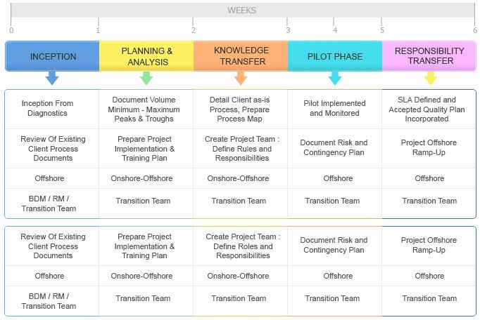 The following chart illustrates the subcontracts in place which are in support of scg's paybase activity. Project Management Transition Plan Template Unique Kt Plan Template Beautiful Template Design How To Plan Business Letter Template Business Plan Template Free
