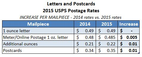 2015-usps-first-class-letter-rates - go into effect 4/26/2015