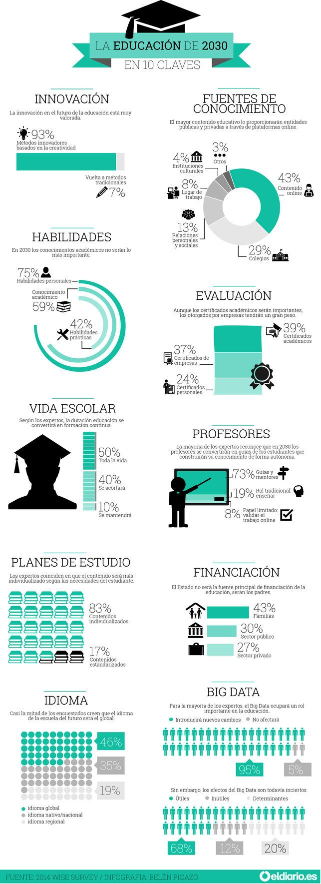infografía sobre La educación de 2030 en 10 claves.