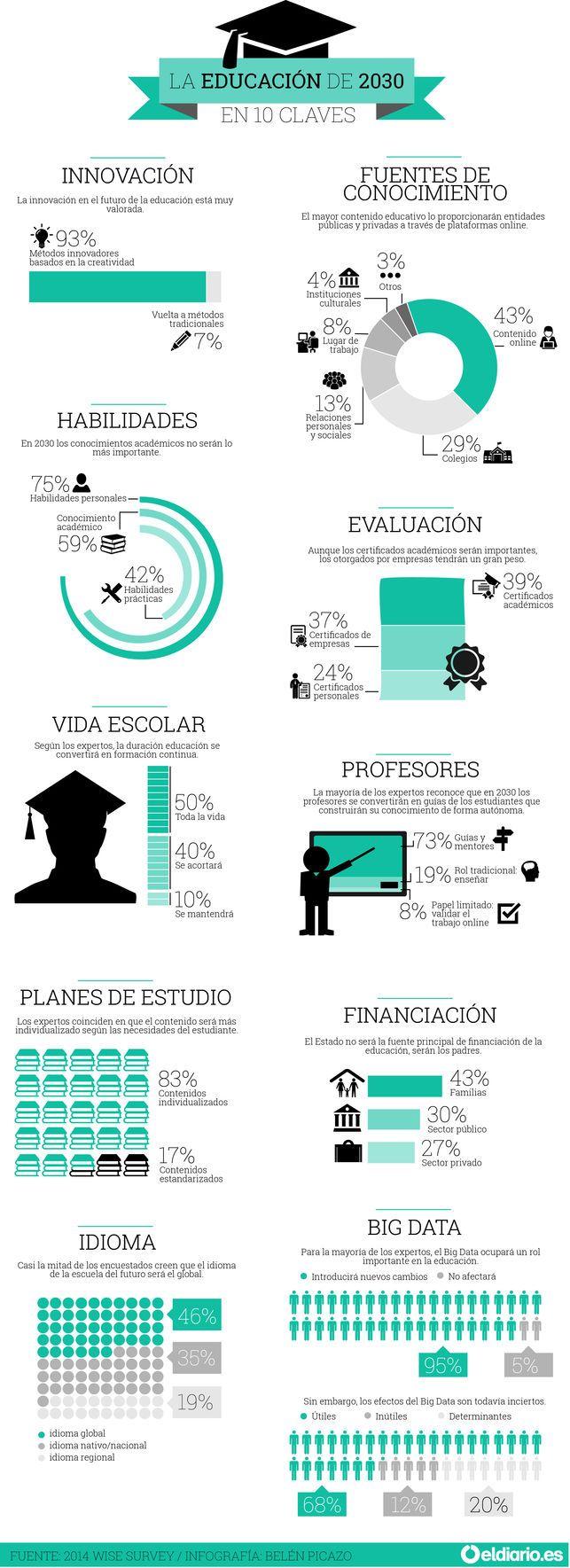 La educación del 2030 en 10 claves #educación #tendencia #umayor