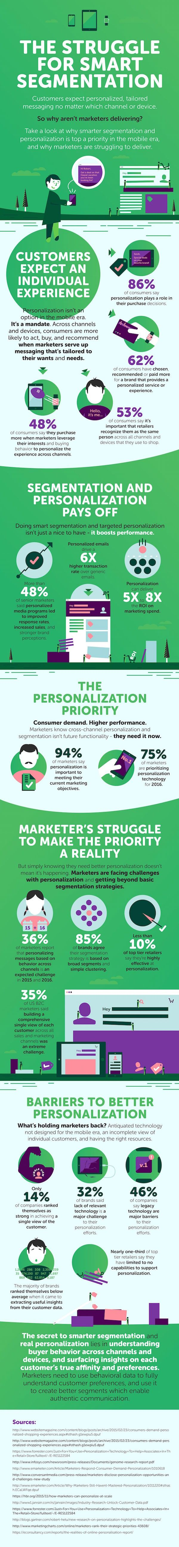 The Problems With Personalization in Marketing #Infographic #Infografía