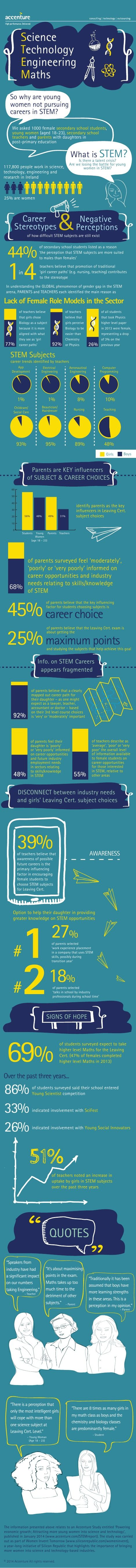 New research looks at how we attract more young women into science and technology (infographic)