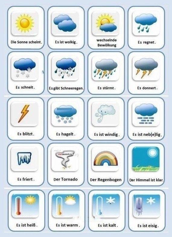 Das Wetter Apprendre L Anglais Apprentissage De L Allemand Mots En Allemand