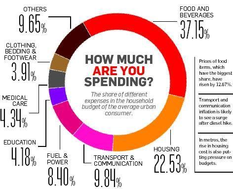 personal spending