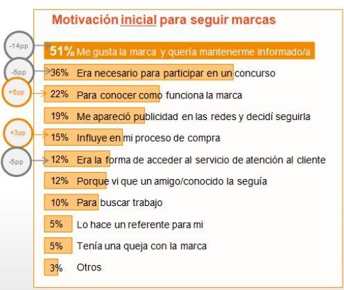 Motivación inicial para seguir marcas Tendencia en el uso de redes sociales en España | http://aquinolluevesobremojado30.com/tendencia-uso-redes-sociales-espana/