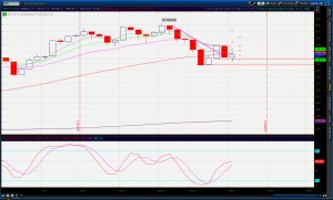 SPX weekly analysis with pivot points, economic calendar and earnings