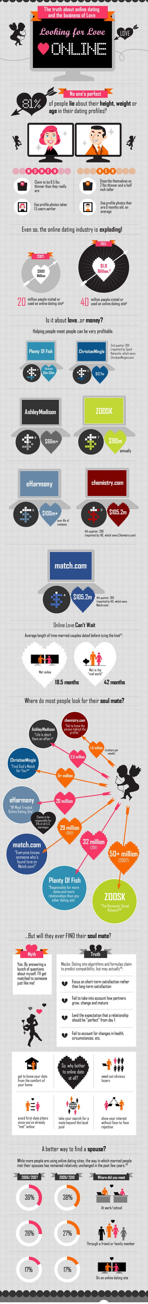 Find this Pin and more on YOU. Online Dating Infographic my-infographics. Looking  for Love ...