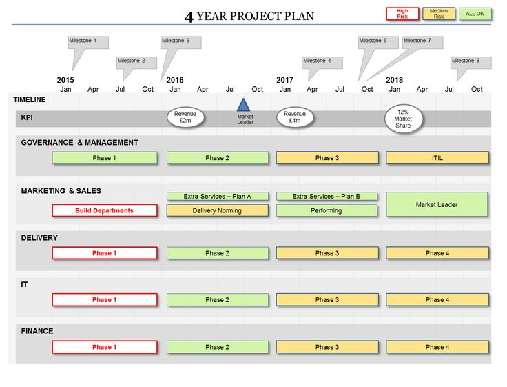 1 3 5 year plan template - 227 best images about gesti n visual on pinterest
