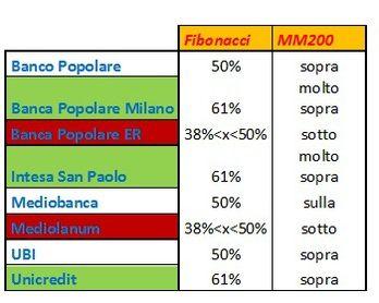 #Spread #Trading #Banche con #MediaMobile e #Fibonacci