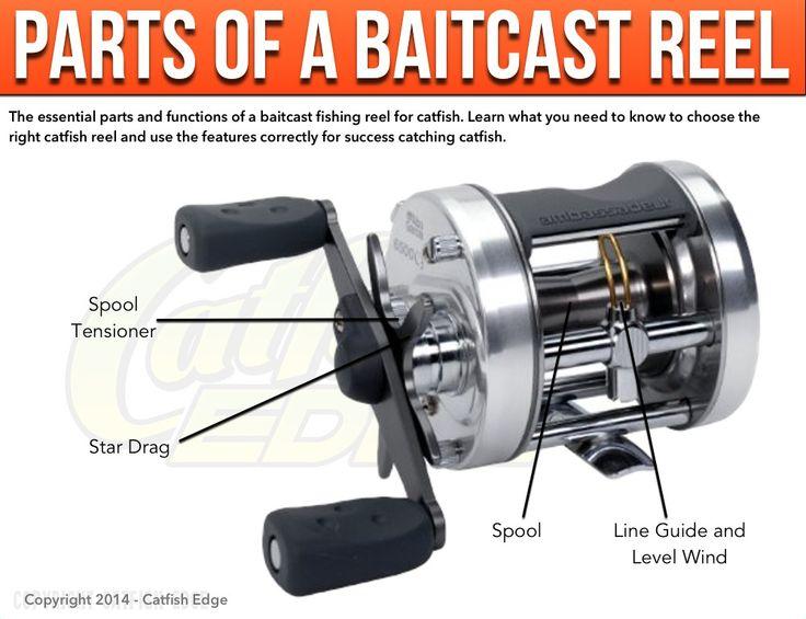 Easy to understand primer on baitcast reels.