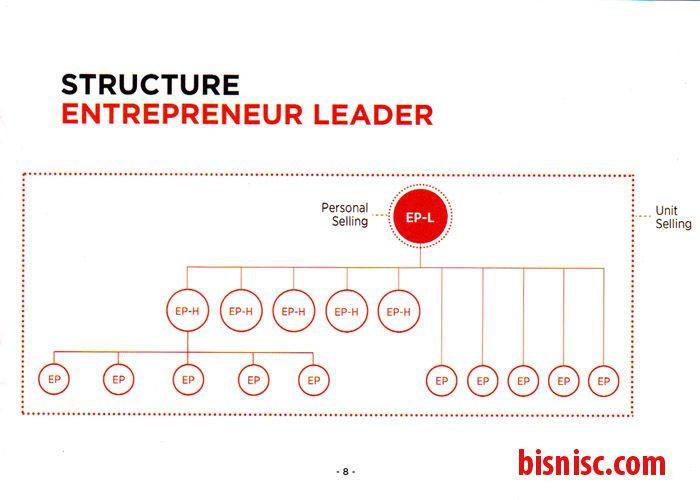 Page 8 Diagram Struktur untuk mencapai Ep-L (Leader)