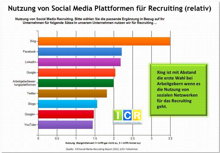 Wo steht Social Recruiting in Deutschland heute? Wolfgang Brickwedde gibt im Interview Einblicke in die Ergebnisse des Social Media Recruiting Report 2012