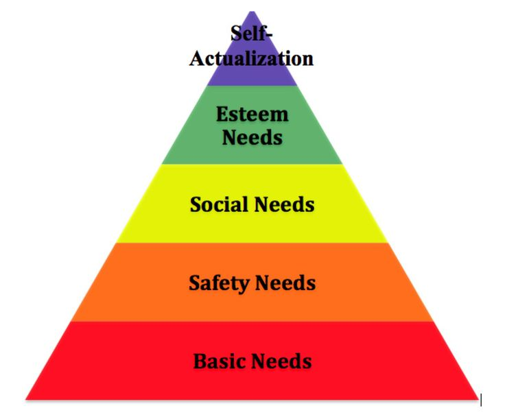 The six basic needs of childhood