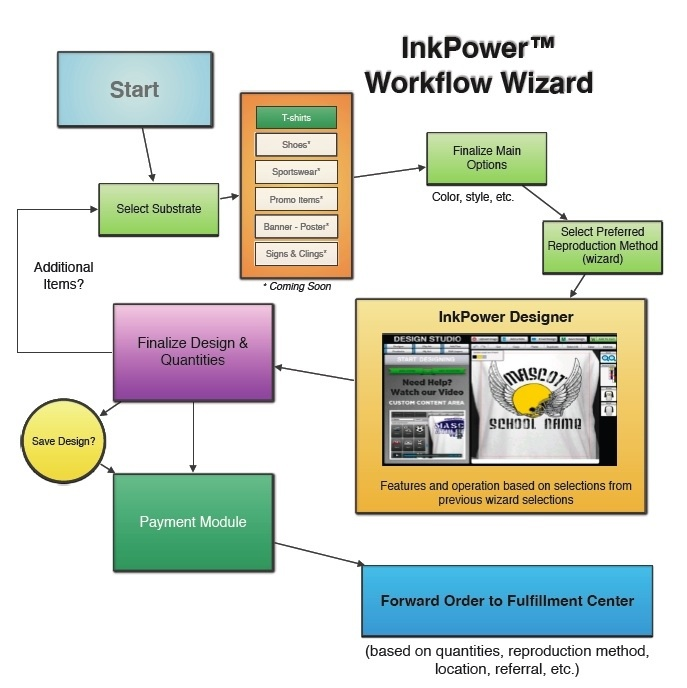 Decision tree for InkPower Design Software™ and USPixel InkPower Digital-To-Garment Print Centers™.