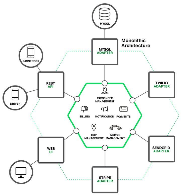 monolithic hexagonal architecture diagram  u2026 in 2019