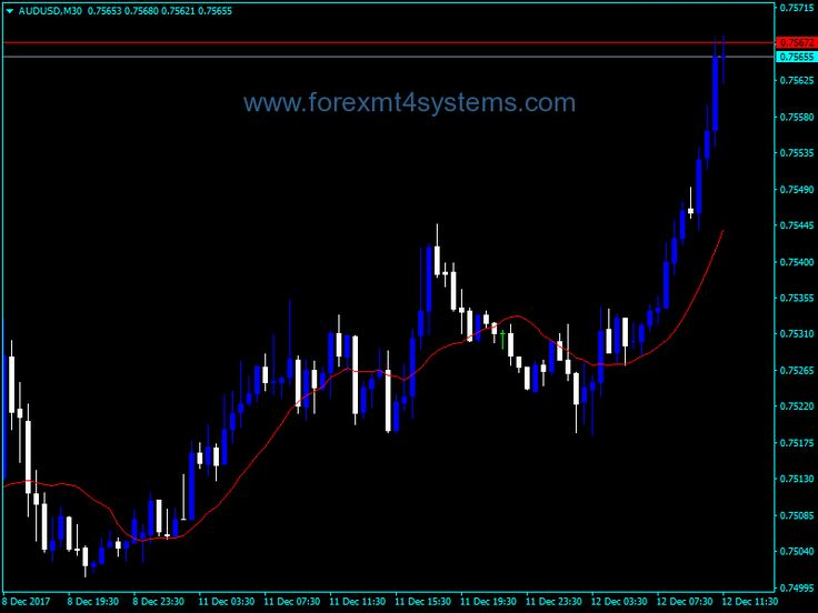 Forex Moving Average Demarks Approaches Indicator Moving Average