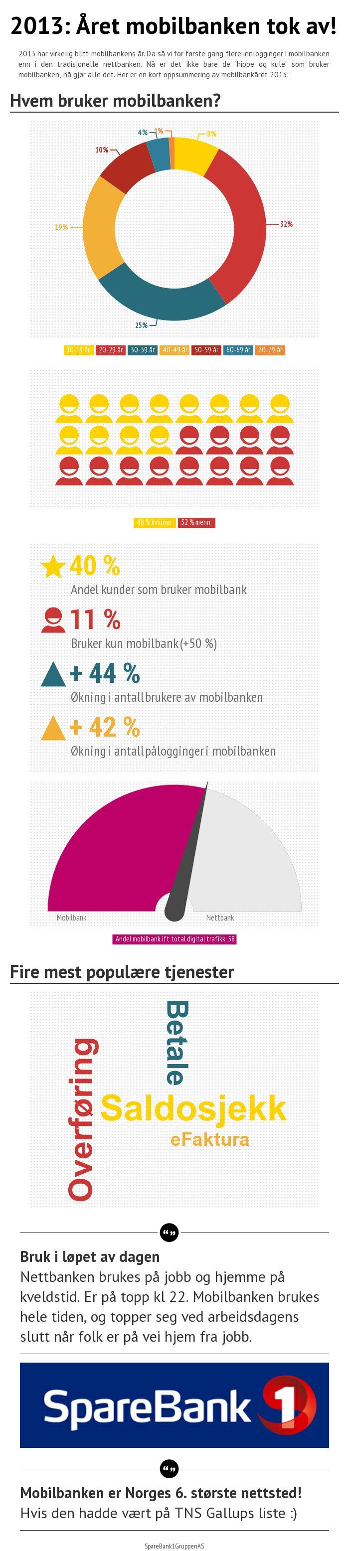 Mobilbanken 2013