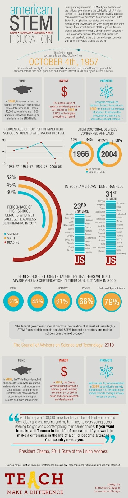 Infographic: American #STEM Education #careerteched