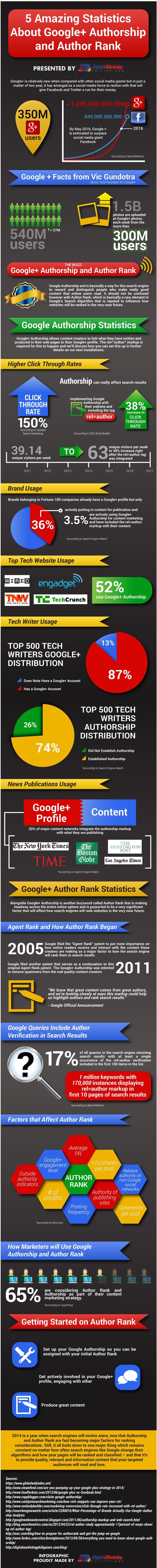 GooglePlus, AuthorShip e Author Rank: cosa, come e perché | @cinziadimartino