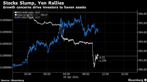 Global Stocks Fall Most Since February, Yen Surges to 2014 High - Bloomberg