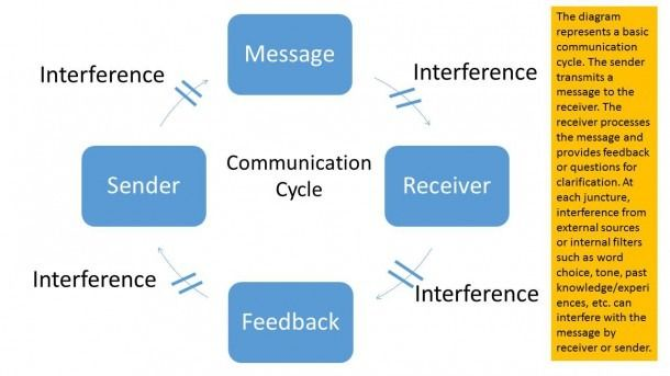 diagram of communication cycle