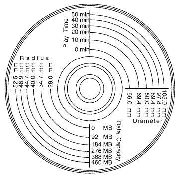 Diagram showing data capacity vs disc size