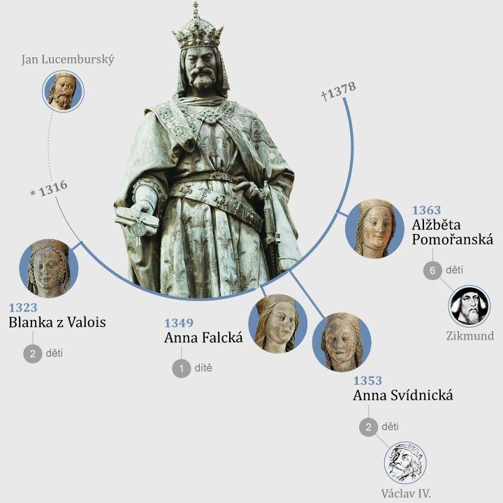 Otestujte se, jak byste řešili vybrané situace na místě Karla IV., seznamte se s jeho protivníky, důležitými místy či jeho čtyřmi manželkami.