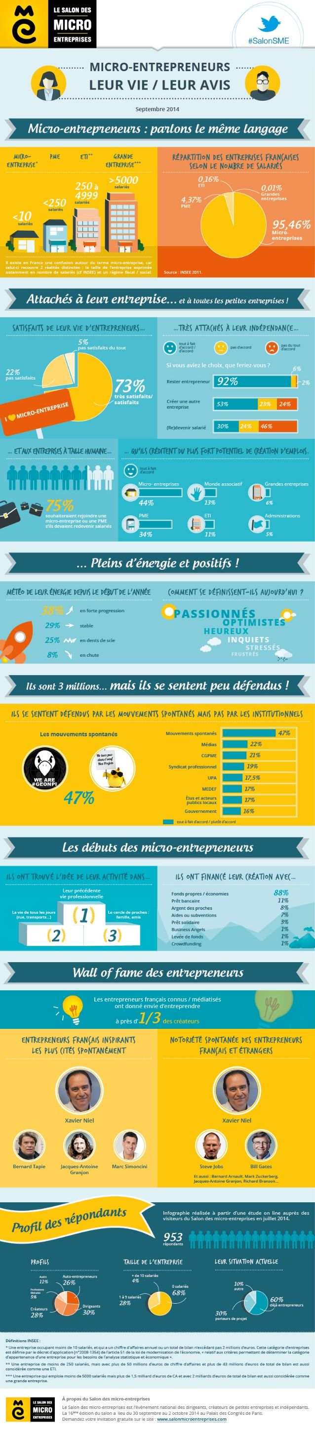 La vie des micro-entrepreneurs et des micro-entreprises en France by Jérôme HOARAU via slideshare