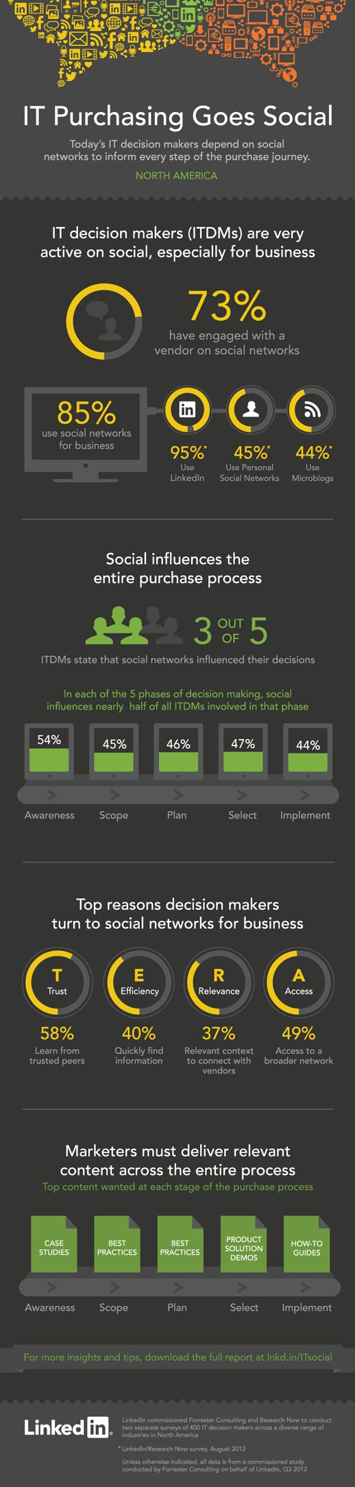[infographic]  Did you know that IT Decision Makers are heavy users of social networks? In fact, 85% have used at least one social network for business purposes. And 1 out of 2 e IT Decision Maker is influenced by social media in each phase of the decision making process.
