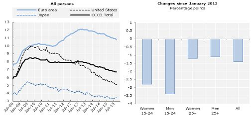 #Unemployment rate stable at 6.7% in September across #OECD countries, more #stats here http://bit.ly/1Y1FwUu