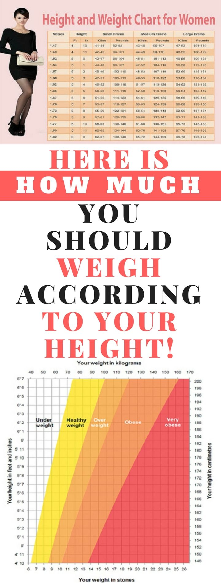 The 25 best ideal weight chart ideas on pinterest exercise women and weight charts whats the perfect weight regarding your age height and body shape nvjuhfo Image collections
