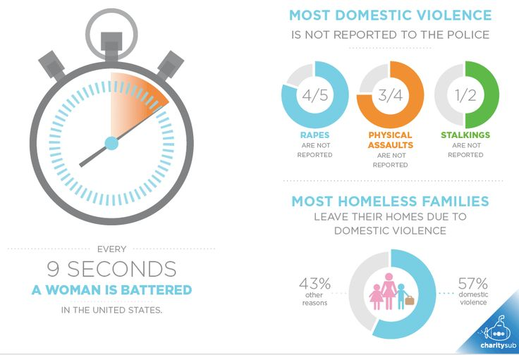 violence against women is has created homeless families.