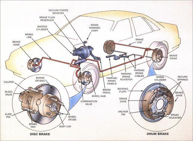 How Car Braking System Works Electrical Blog Brake Repair