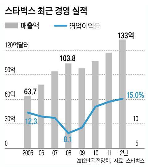 [Weekly BIZ] 품질 좋으면 그만? 스타벅스·이케아처럼 라이프스타일을 팔아야 - Chosunbiz - 프리미엄 경제 파워