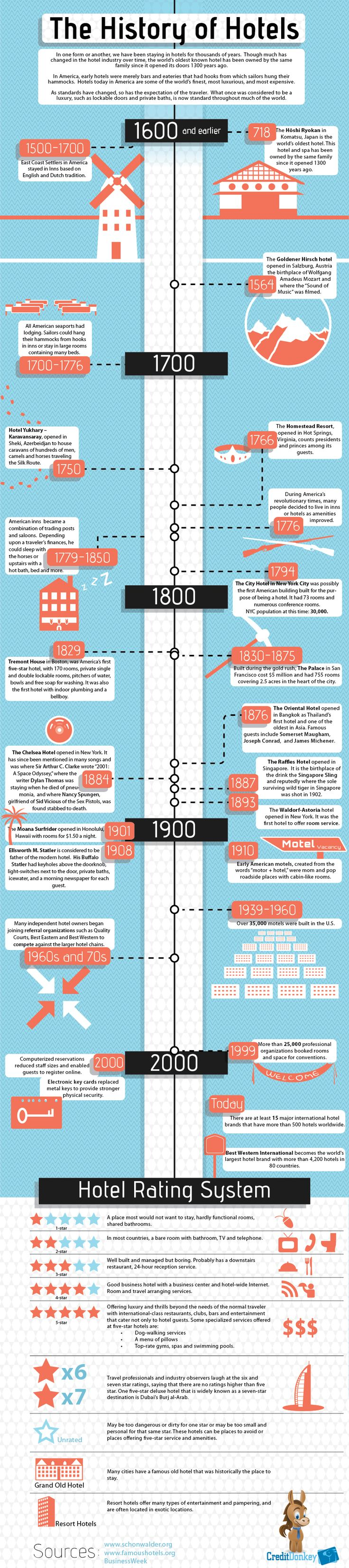 "The History of Hotels - infographic - Timeline from 817 (first hotel) to 2012 with Star Rating System - Hotel Brands like ""Best Western"" and computer reservations :)"