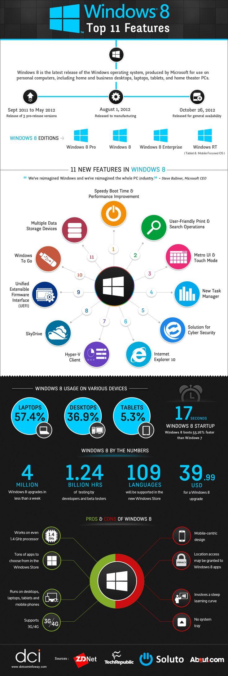 Infographics: Top 11 Features of Windows 8   TjPlanet.com